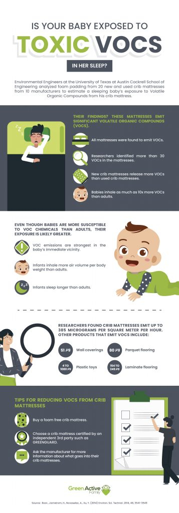 An infographic summarizing a University of Texas Austin study about volatile organic compounds (VOCs) emitted from baby crib mattresses