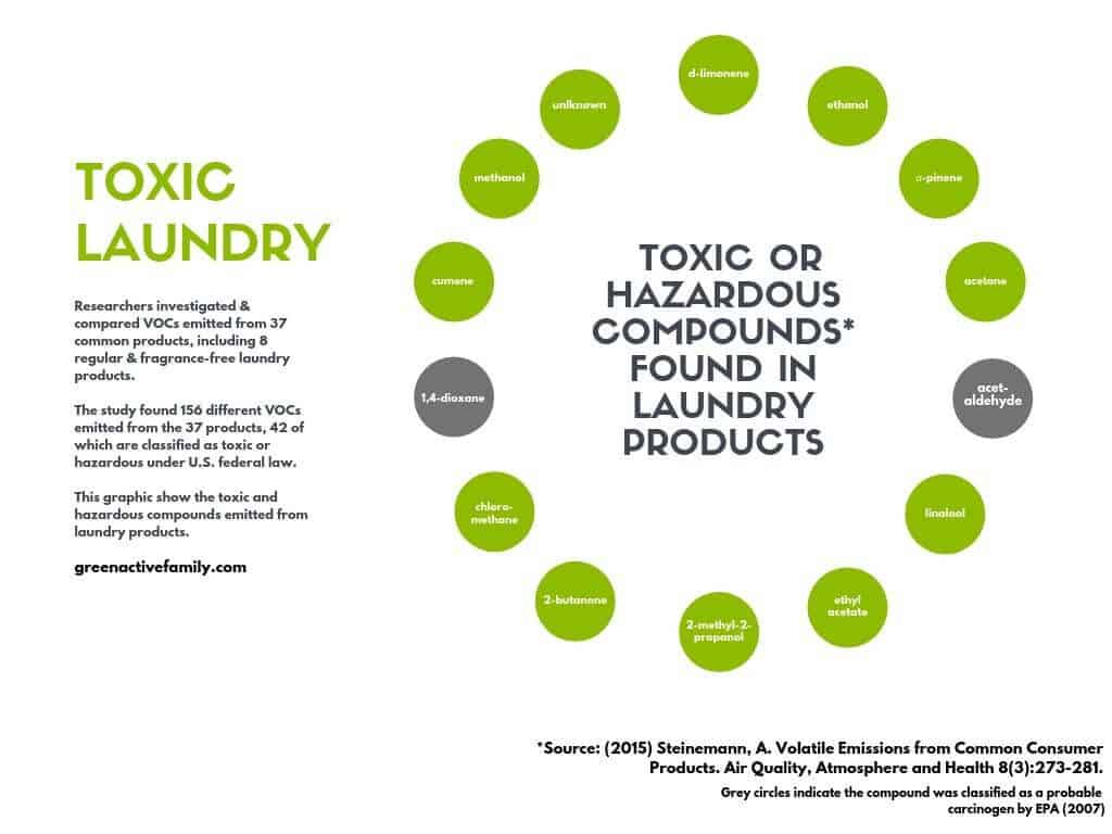 A graphic showing 14 hazardous, toxic or unknown compounds found in laundry products.